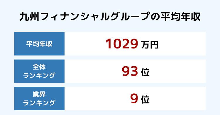 九州フィナンシャルグループの平均年収