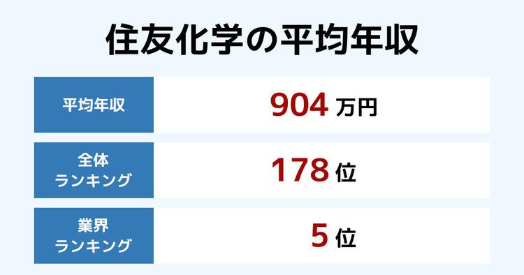 住友化学の平均年収