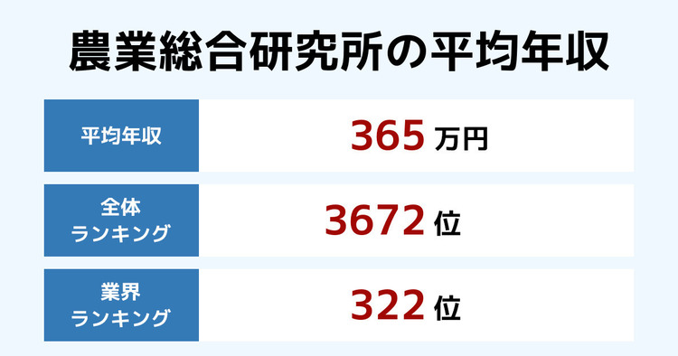 農業総合研究所の平均年収