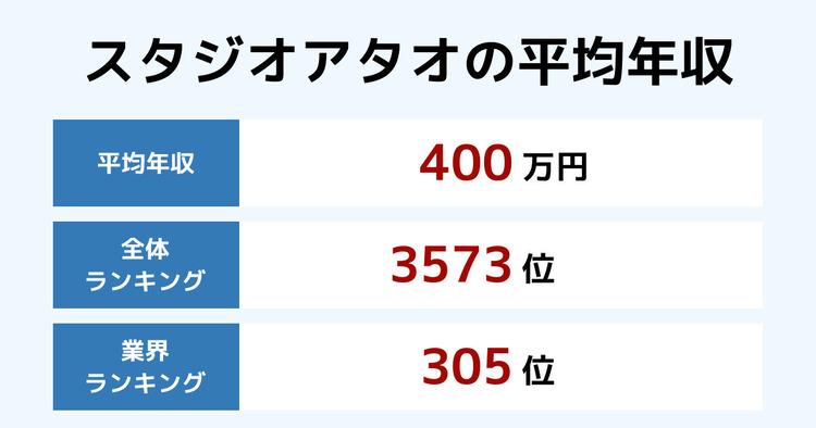 スタジオアタオの平均年収