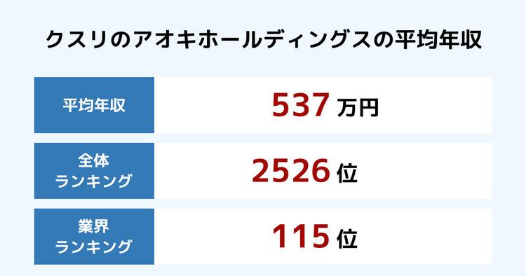 クスリのアオキホールディングスの平均年収