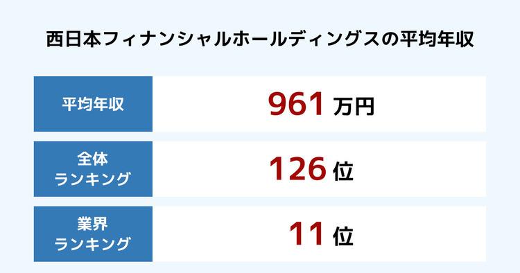 西日本フィナンシャルホールディングスの平均年収