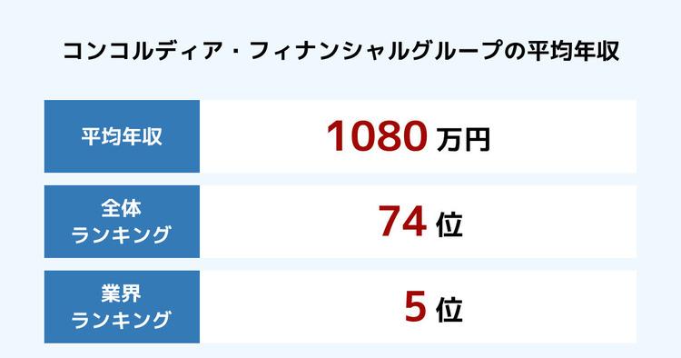コンコルディア・フィナンシャルグループの平均年収