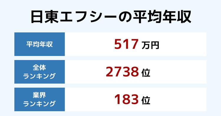 日東エフシーの平均年収