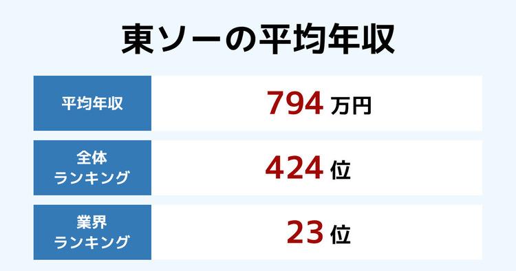 東ソーの平均年収