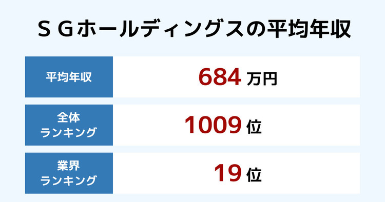 SGホールディングスの平均年収