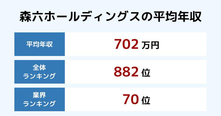 森六ホールディングスの平均年収