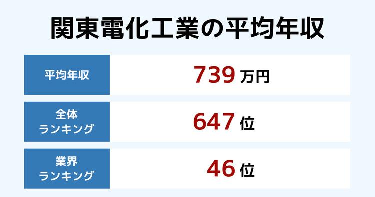 関東電化工業の平均年収