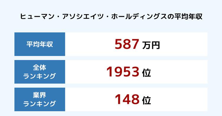ヒューマン・アソシエイツ・ホールディングスの平均年収