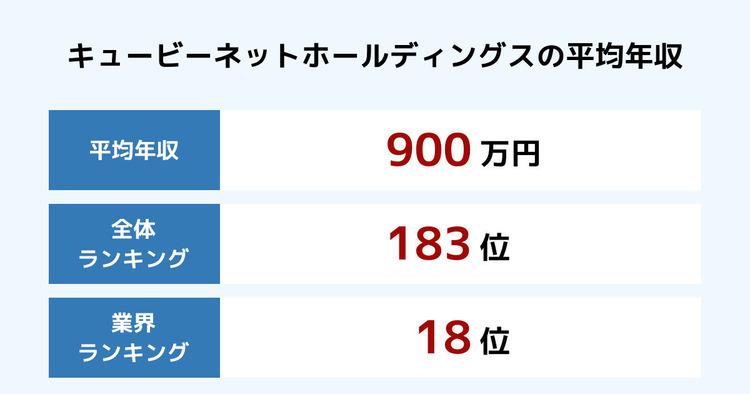 キュービーネットホールディングスの平均年収