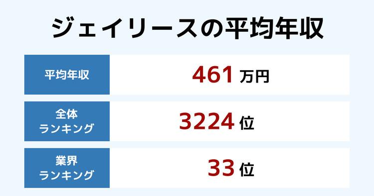ジェイリースの平均年収
