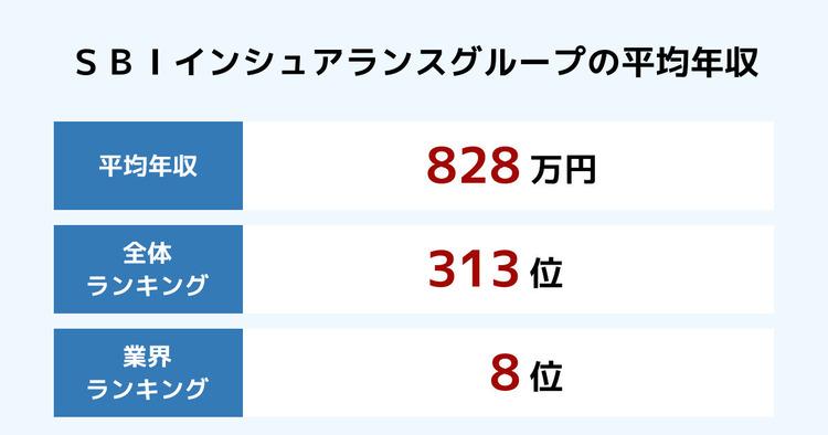 SBIインシュアランスグループの平均年収