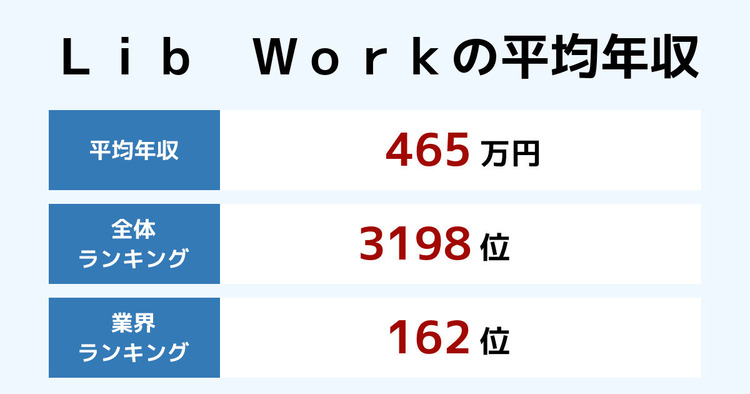 Lib Workの平均年収