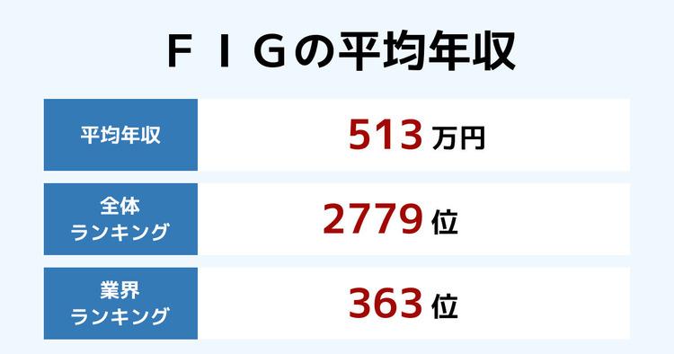 FIGの平均年収