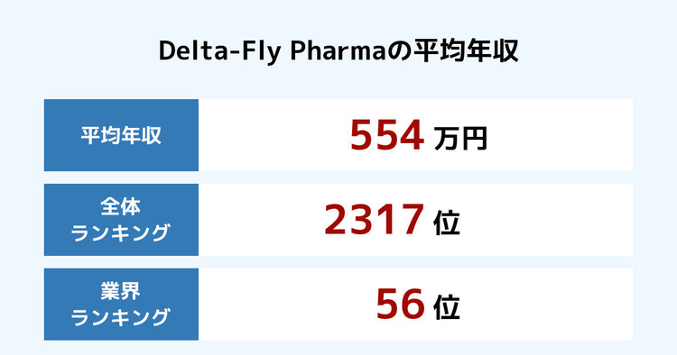 Delta-Fly Pharmaの平均年収