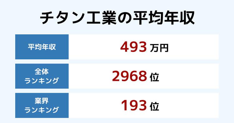 チタン工業の平均年収