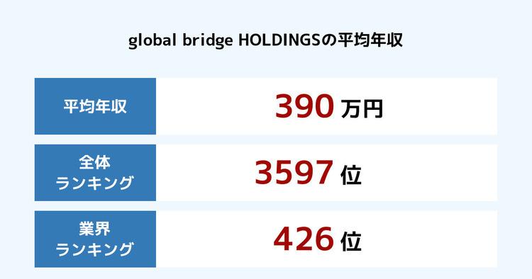 global bridge HOLDINGSの平均年収