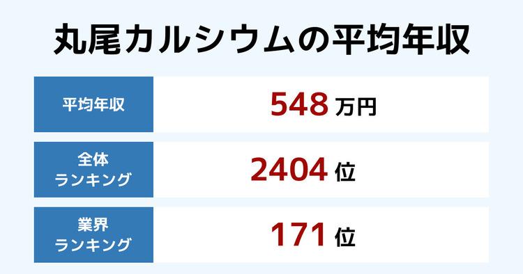 丸尾カルシウムの平均年収