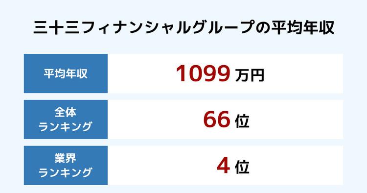 三十三フィナンシャルグループの平均年収