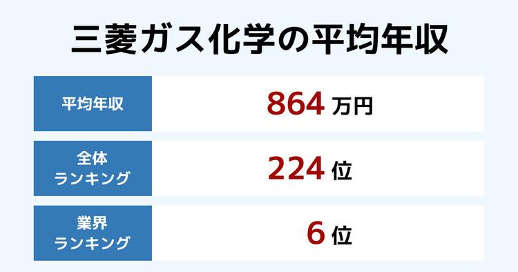 三菱ガス化学の平均年収