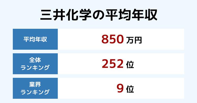 三井化学の平均年収