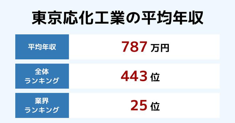 東京応化工業の平均年収