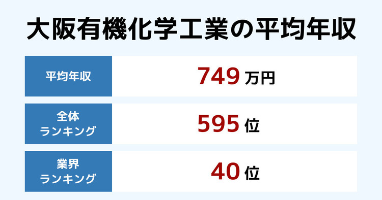 大阪有機化学工業の平均年収