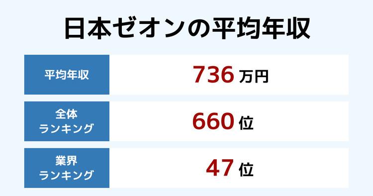日本ゼオンの平均年収