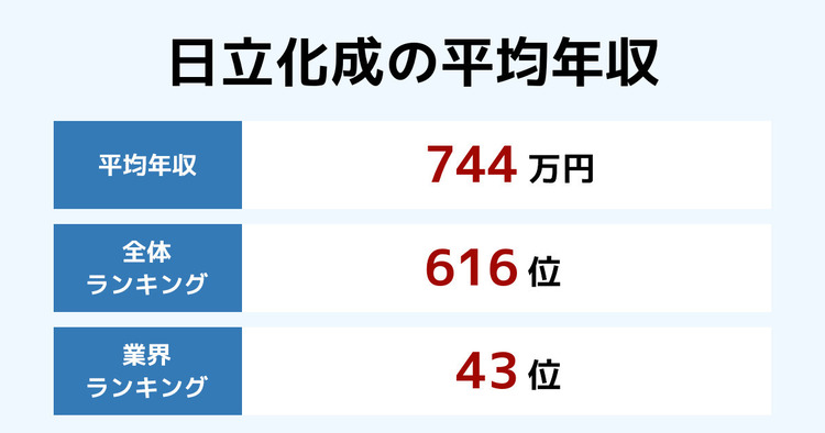日立化成の平均年収