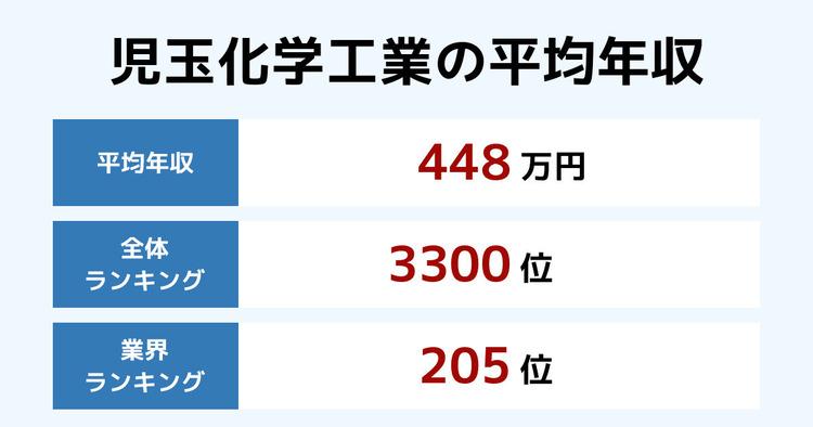 児玉化学工業の平均年収