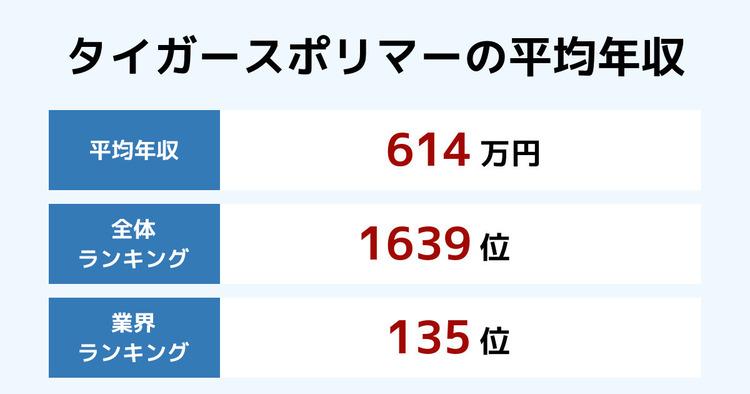 タイガースポリマーの平均年収