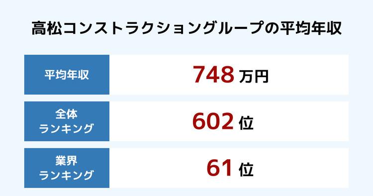 高松コンストラクショングループの平均年収