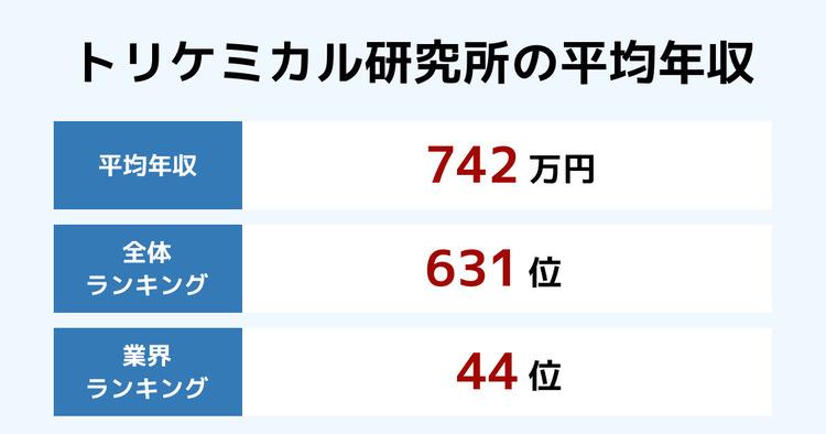 トリケミカル研究所の平均年収