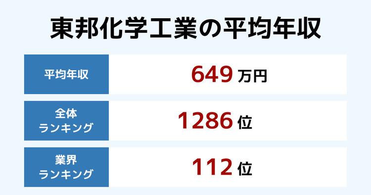 東邦化学工業の平均年収