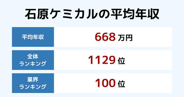 石原ケミカルの平均年収