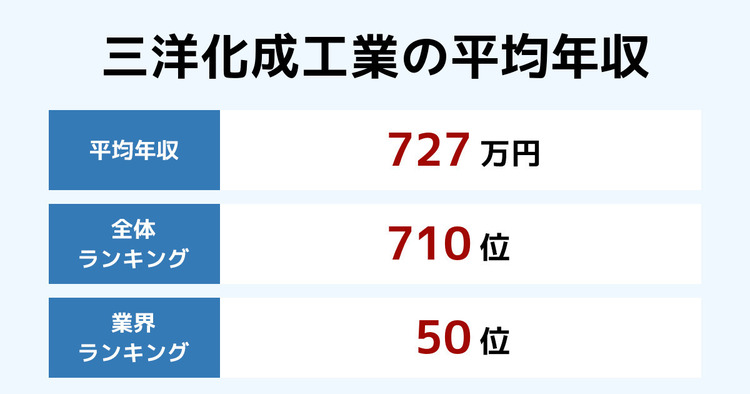 三洋化成工業の平均年収