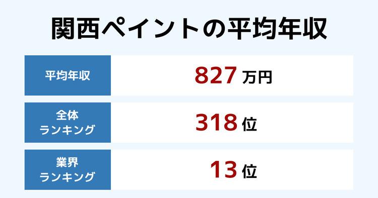 関西ペイントの平均年収