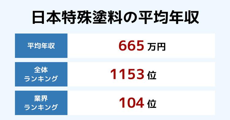 日本特殊塗料の平均年収