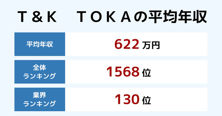 T&K TOKAの平均年収