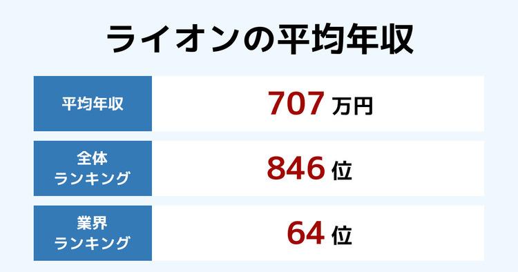 ライオンの平均年収