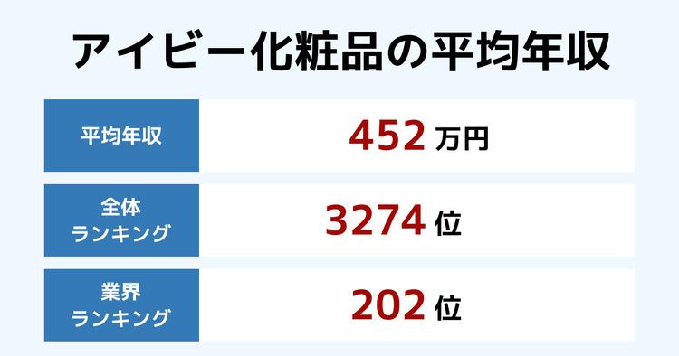 アイビー化粧品の平均年収
