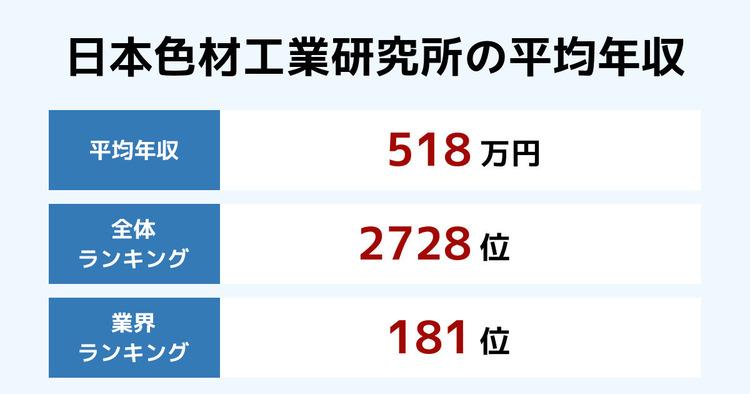 日本色材工業研究所の平均年収