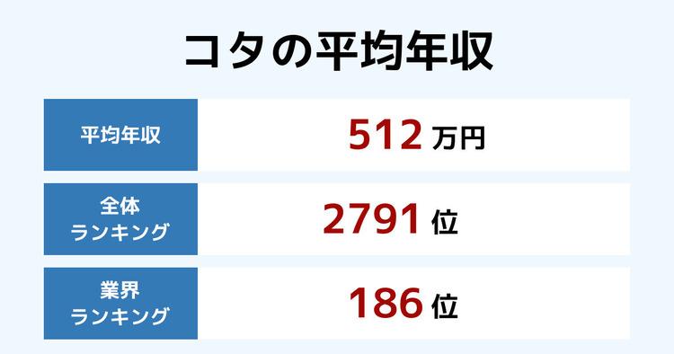 コタの平均年収