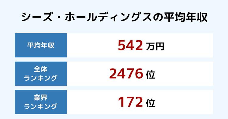 シーズ・ホールディングスの平均年収