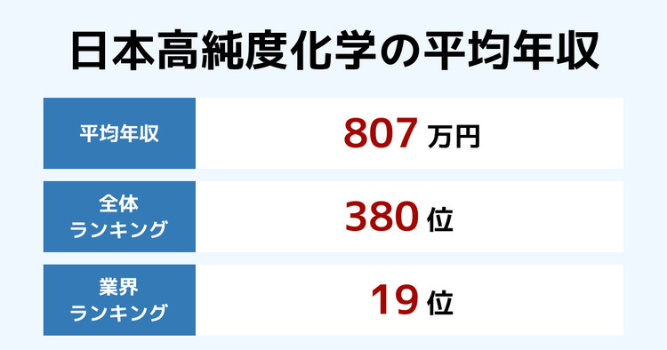 日本高純度化学の平均年収