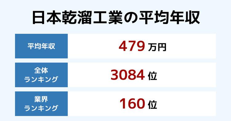 日本乾溜工業の平均年収