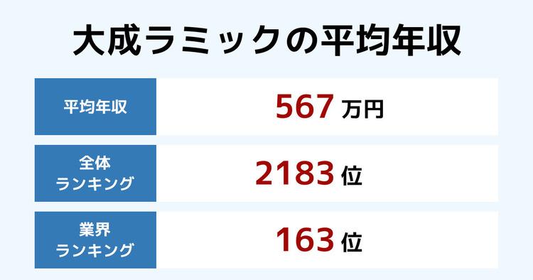 大成ラミックの平均年収