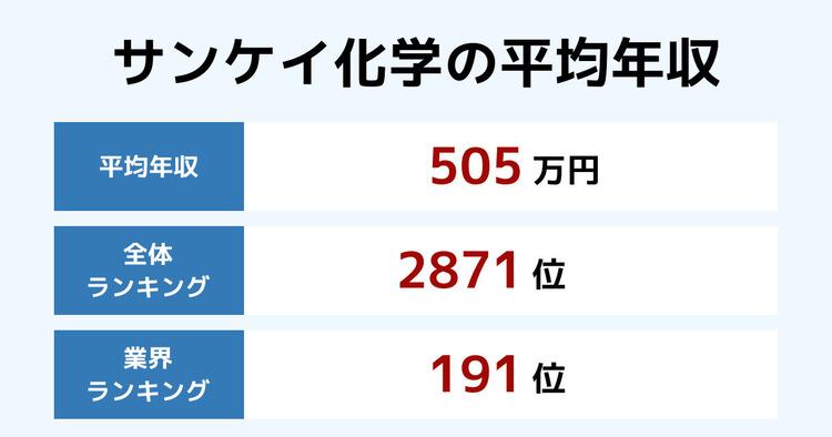 サンケイ化学の平均年収
