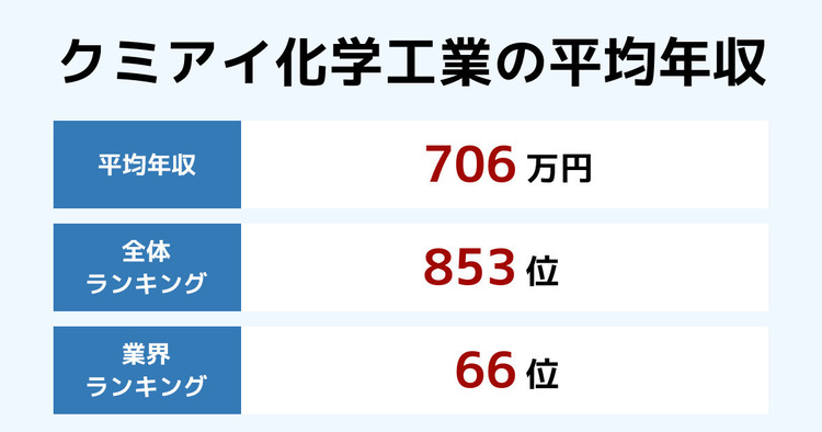 クミアイ化学工業の平均年収