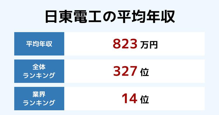日東電工の平均年収